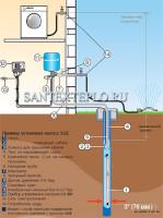 Часть 1. Водоснабжение частного дома из открытых источников.  Сегодня речь пойдет о водоснабжении загородных домов.